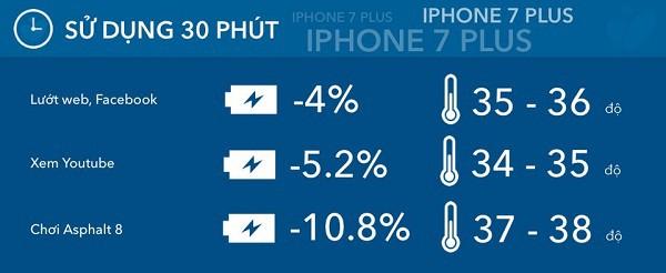 đánh giá pin iphone 7 plus
